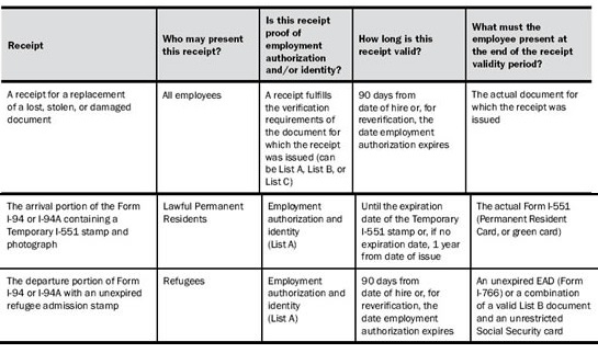 How Employers Correctly Complete Form I-9 and Form I-9 Documents ...